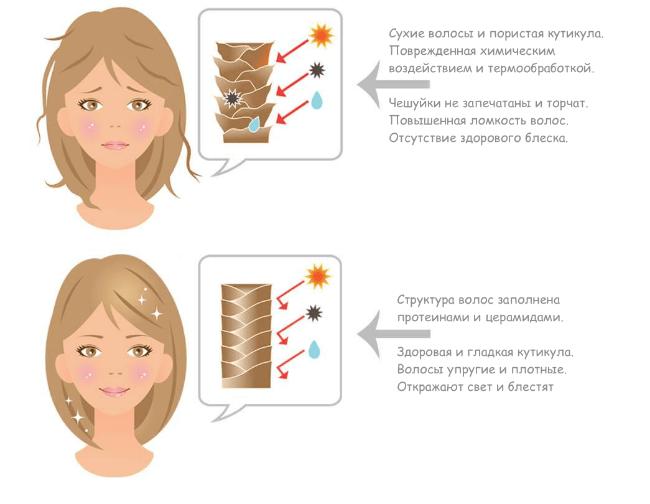 горячее обертывание волос