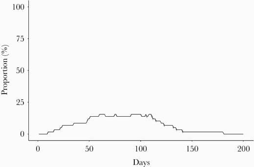 исследования статистика выпадение волос при коронавирусе